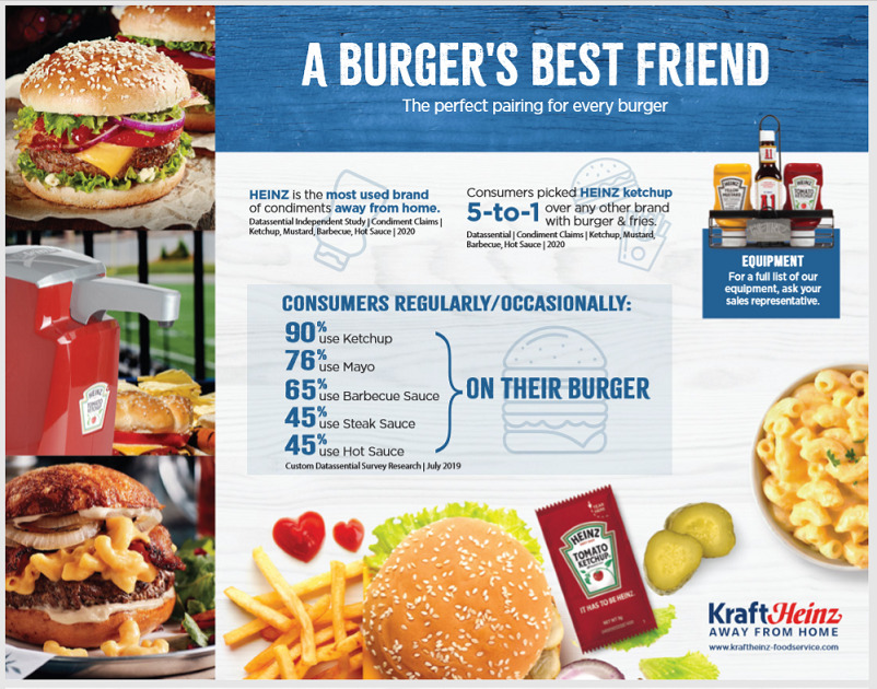 Burger – Cuisine Sell Sheet